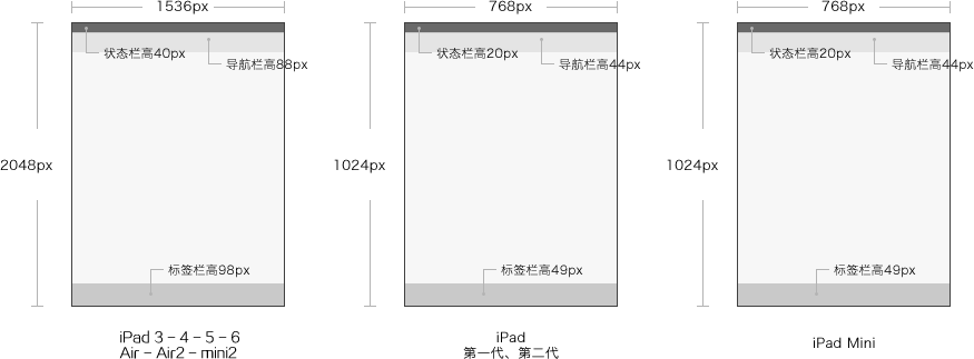 iPhone/iPad/Android UI尺寸规范